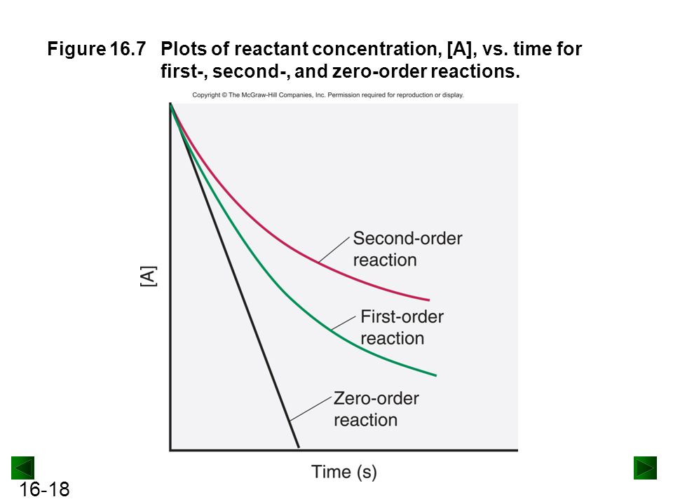 Figure 16. 7. Plots of reactant concentration, [A], vs